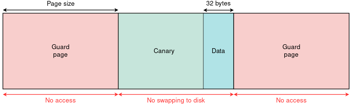 Memory layout of guarded heap allocation.