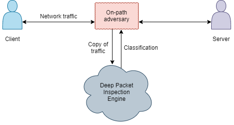 An adversary using a deep packet inspection engine to decide whether to censor traffic.