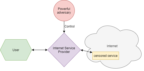 A user attempting to access censored material through an adversarial Internet service provider.